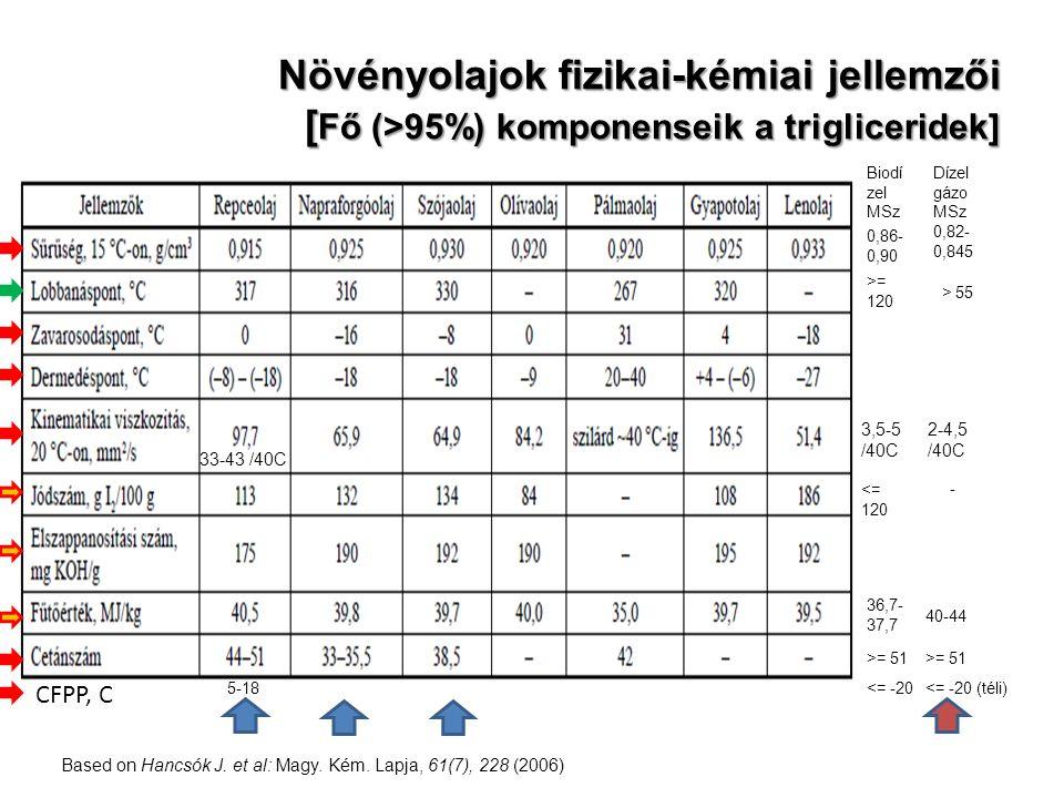Növényolajok fizikai-kémiai jellemzői [Fő (>95%) komponenseik a trigliceridek]